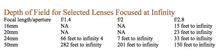 depth-of-field-for-selected-lenses-focused-at-infinity